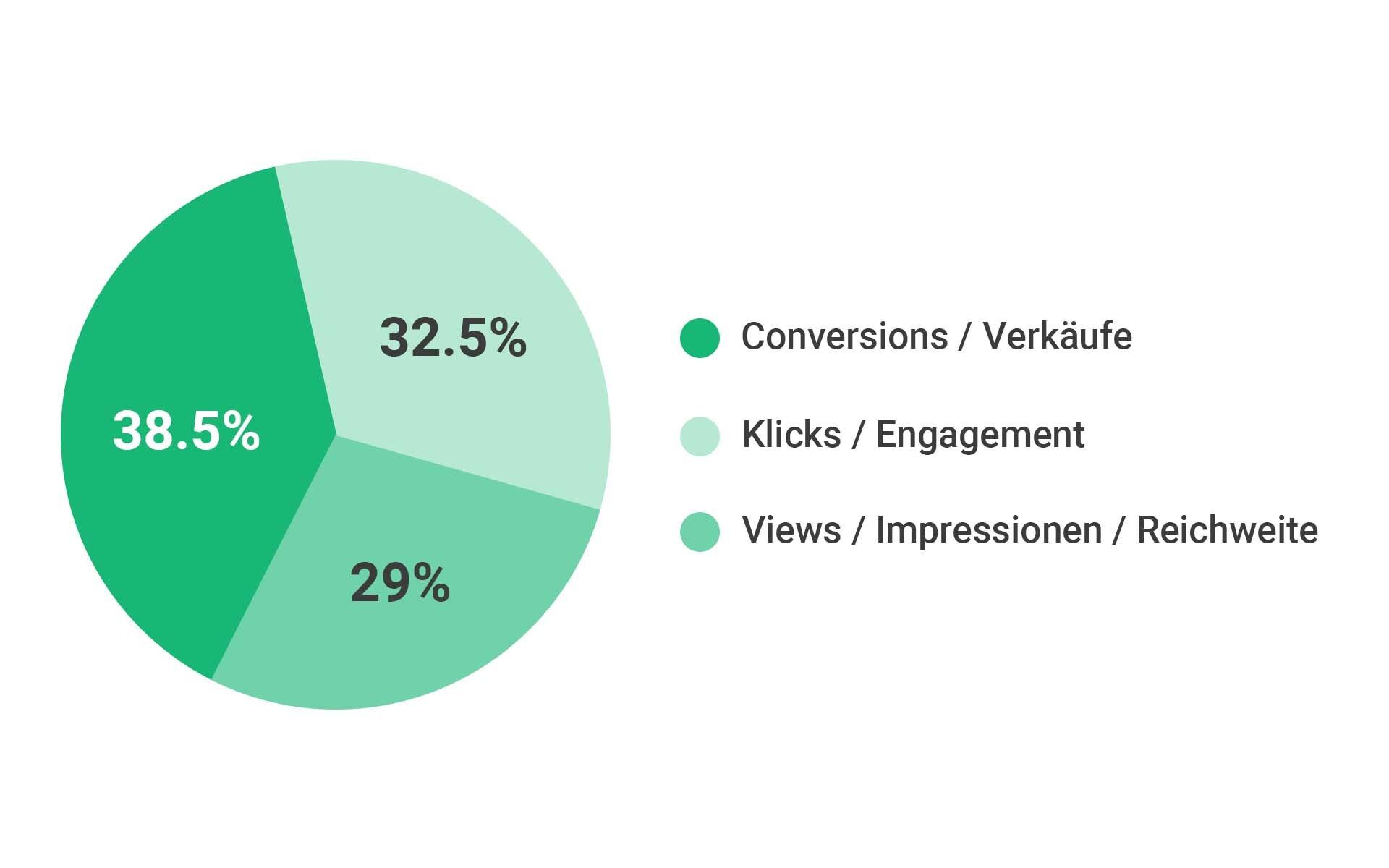 influencer marketing roi chart